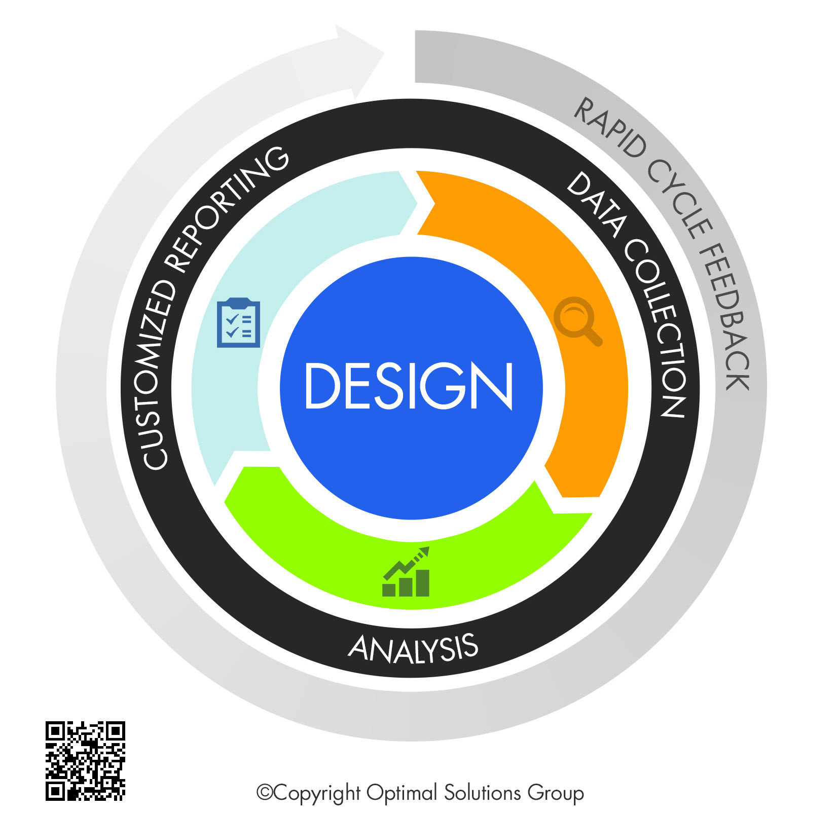 Real time framework design which has four circles of Rapid Cycle Feedback, Customized Reporting, Data collection, Analysis and Design