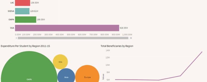 USAID Education Strategy 2011-2015 Beneficiary Analysis